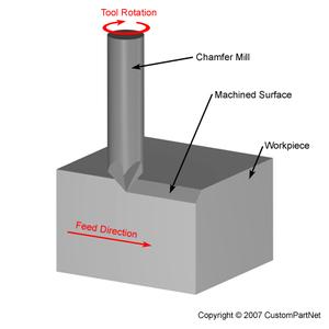 Chamfer Milling