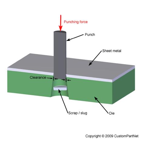 Punching - Metal Fabrication