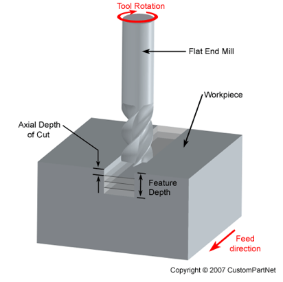 Milling - Metal Fabrication