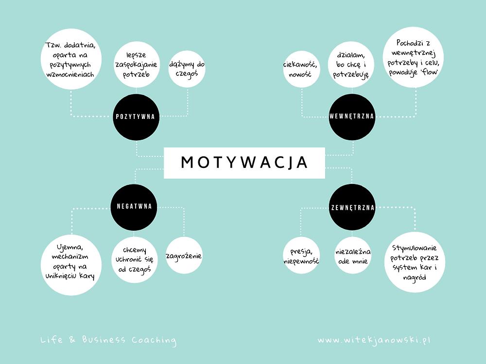 Business Coaching: właściwa motywacja jest głównym motorem każdego naszego działania