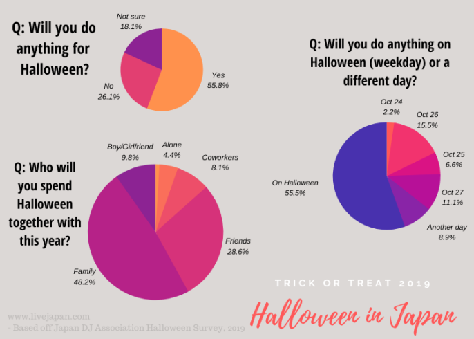 Halloween Special: The results to the questions asked by the survey team are interactively described in the picture below