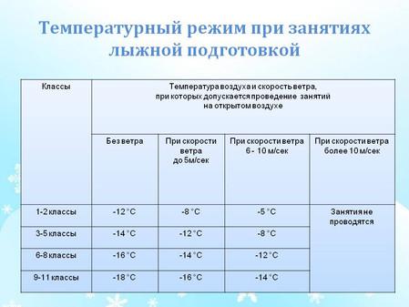 Рекомендованные нормы САНПиН по проведению лыжной подготовки