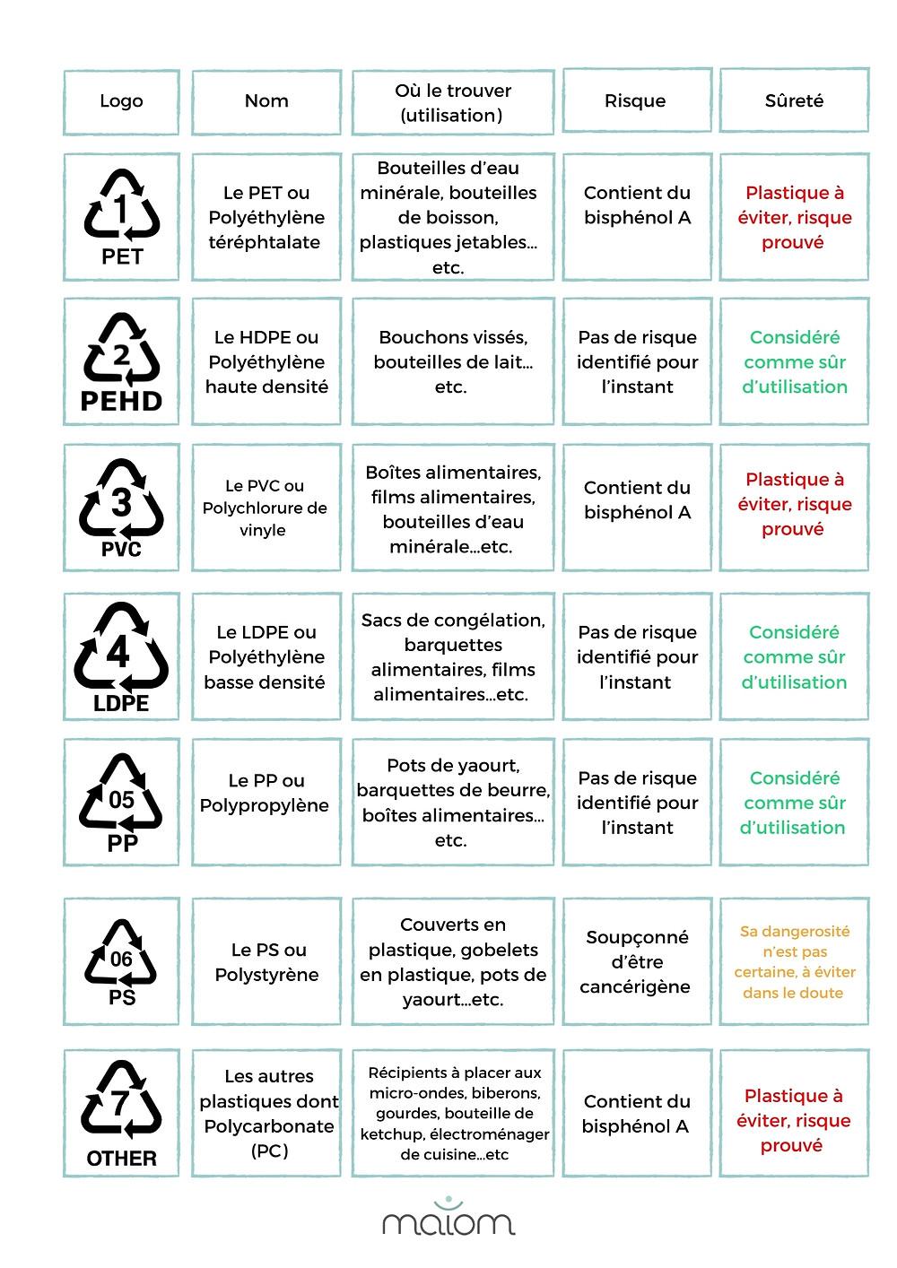 Les plastiques risqués pour la santé et ceux plus sûrs : PVC, PET, LDPE risque santé