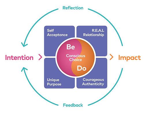 Conscious Leadership Model.jpg