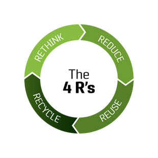 The 4 R's: Rethink, Reduce, Reuse and Recycle