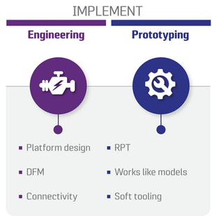Implement: Engineering and Prototyping