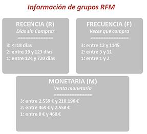 Información Grupos RFM