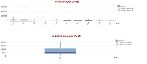 Valores Monetario, Beneficio Bruto y Frecuencia por grupo RFM