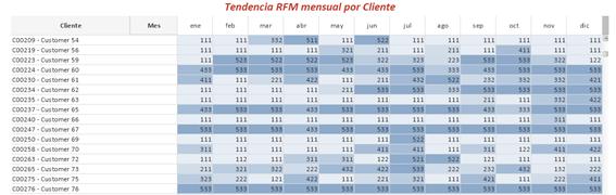 Tendencia Mensual RFM