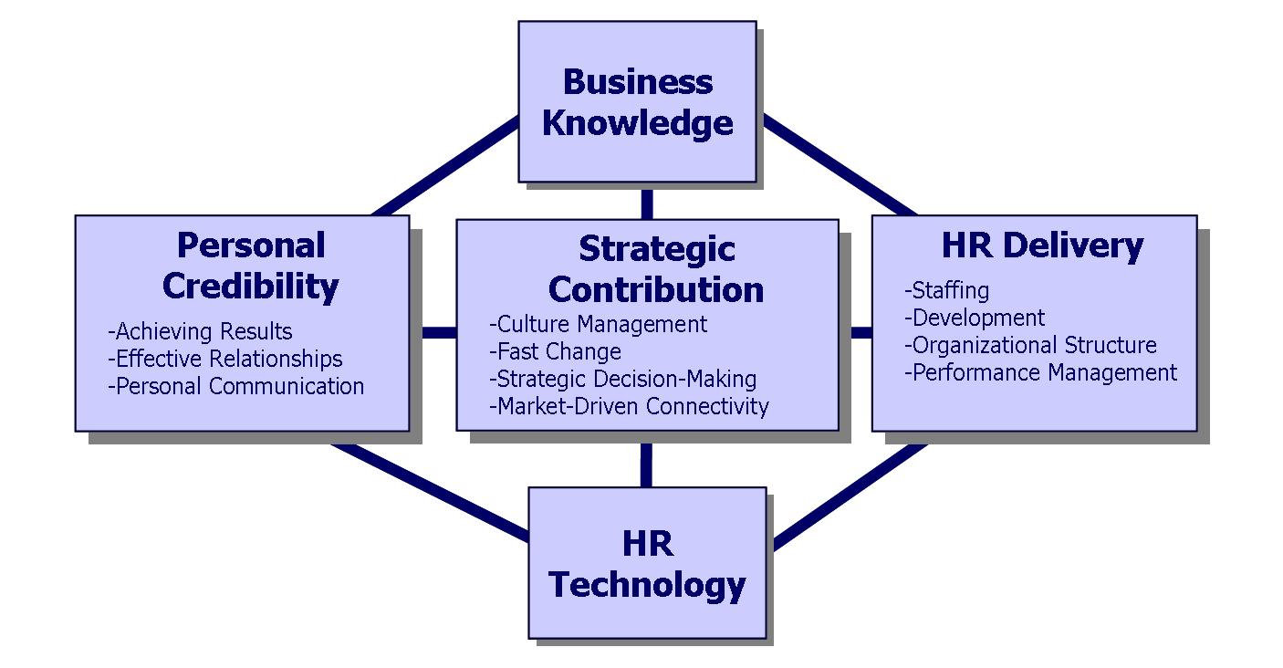 Improving Human Capital Management (HCM)