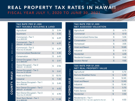 HAWAII: REAL PROPERTY TAX RATES FOR HONOLULU, MAUI AND KAUAI COUNTIES EFFECTIVE JULY 1, 2020