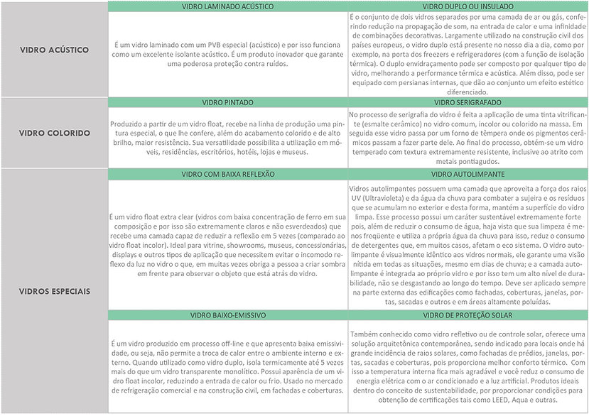 Tipos de Vidros - Parte2.jpg