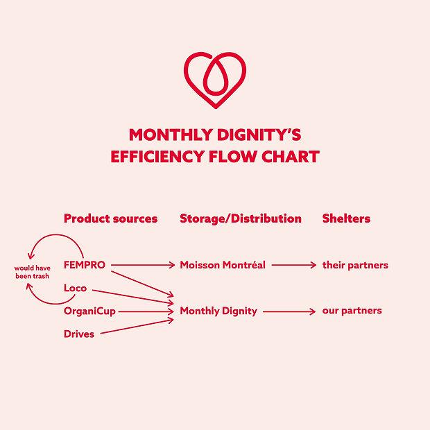 Efficiency_flow_chart_Plan de travail 1.