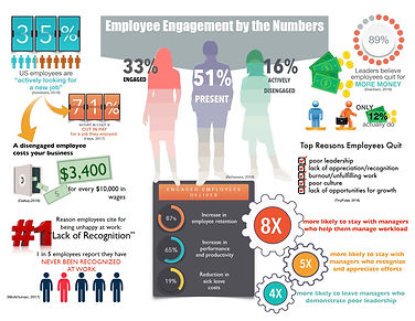 employee engagement by the numbers.jpg