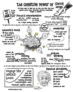 Cognitive Power of Sketch Notes