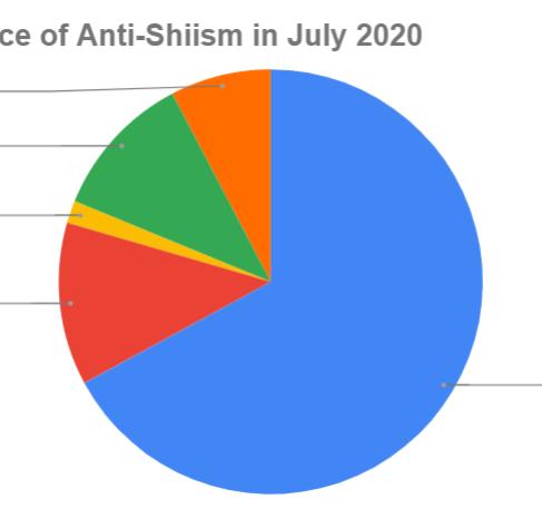 Incidentes de anti-xiismo em Julho 2020