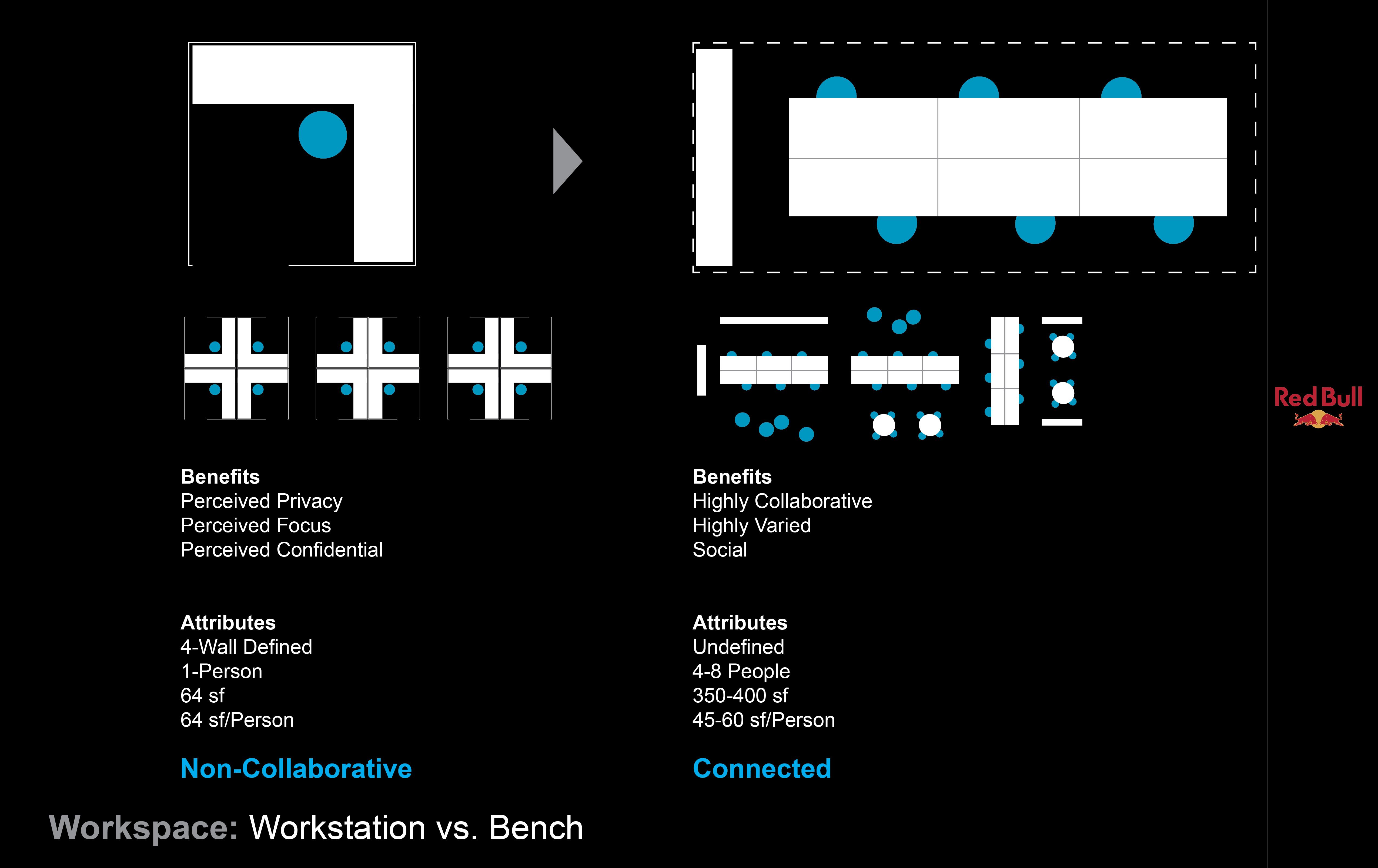 4 Red Bull Headquarters North America open studio architecture OSA - benching plan diagram