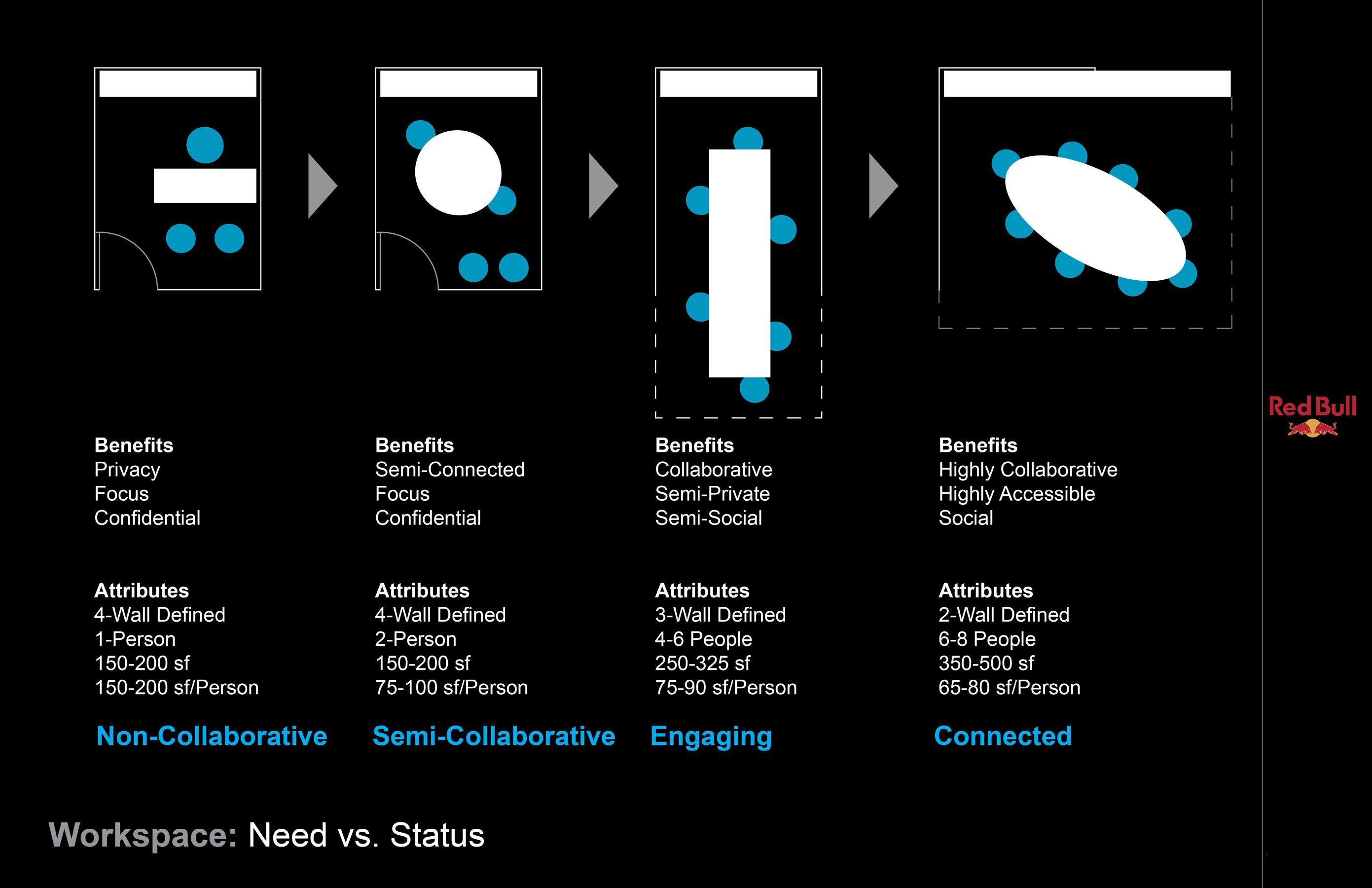 3 Red Bull Headquarters North America open studio architecture OSA - need versus status diagram
