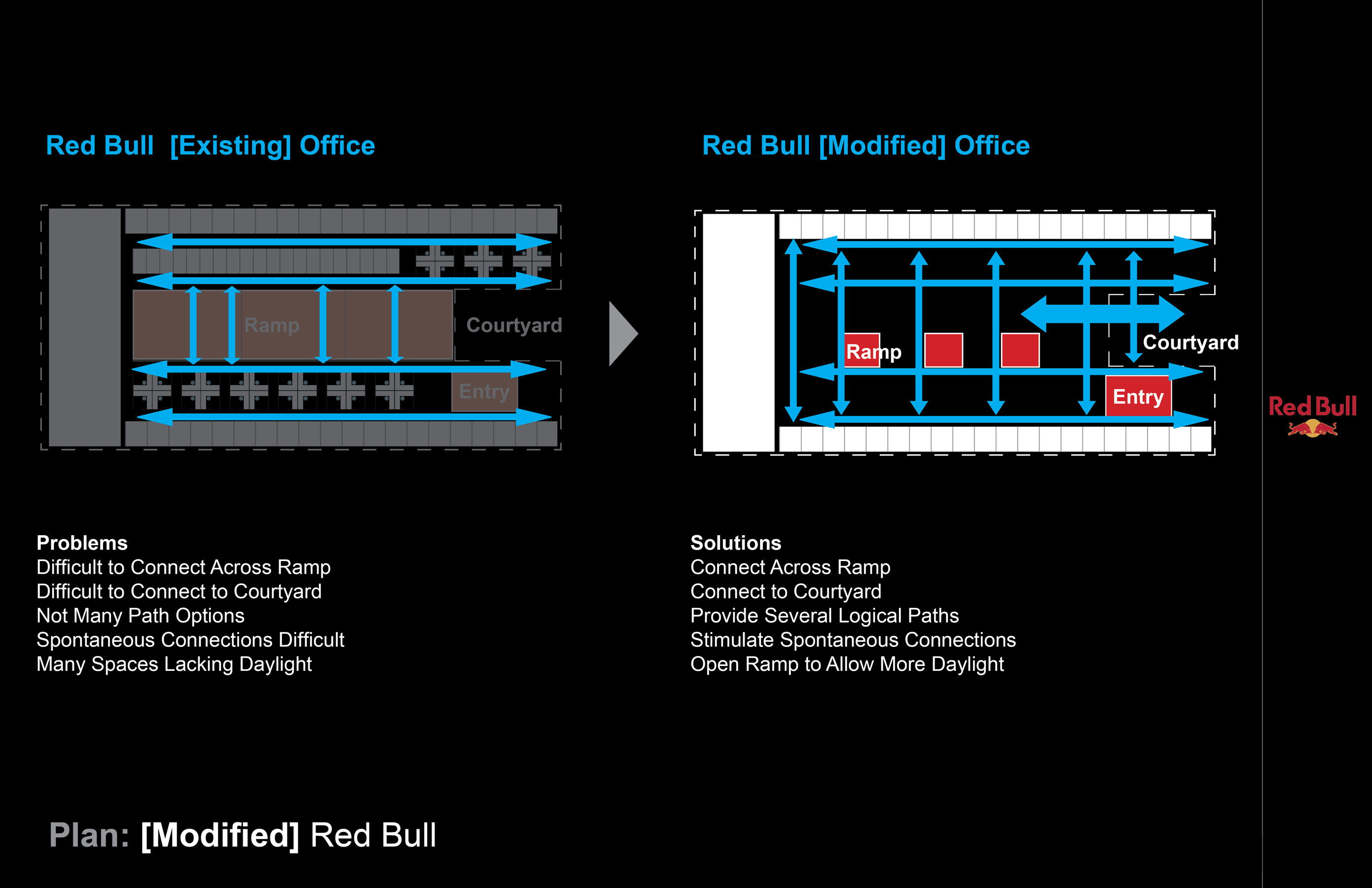 2 Red Bull Headquarters North America open studio architecture OSA - reorganization plan diagram