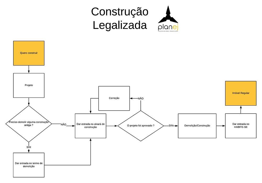 Legalização para construir