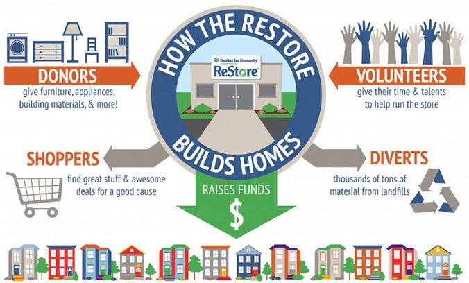 How Restore Works.jpg