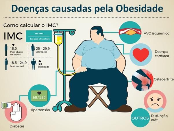 Tratamento da obesidade deve ser feito por equipe multidisciplinar