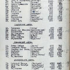 КУ «Государственный архив Югры». Ф. 118. Оп. 1. Д. 144. Л. 76 об.
