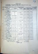 """КУ """"Государственный архив Югры"""". Ф. 217. Оп. 2. Д. 4. Л. 114."""