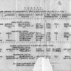 КУ «Государственный архив Югры». Ф. 217. Оп. 1. Д. 157. Л. 6.