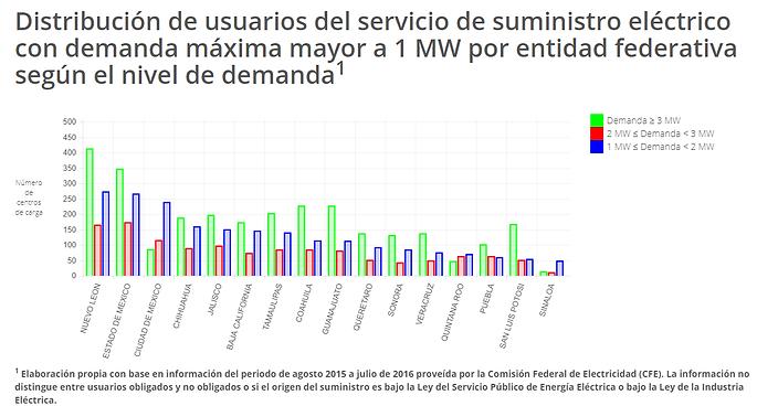 Comision federal de electricidad (CFE) suministro energia electrica por estado de mexico