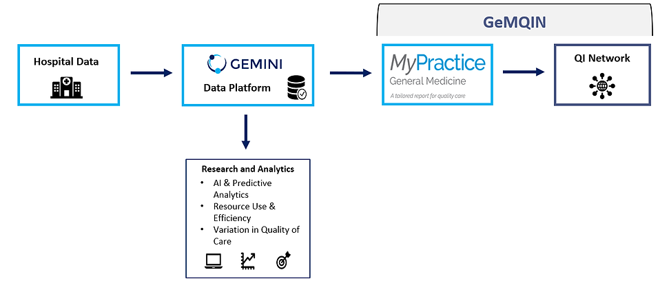 Flowchart: Hospital data flows to GEMNI platform. That data is used for research and analytics and also shared with GEMQIN which is then used for their MyPractice reporting tool and shared with the QI network
