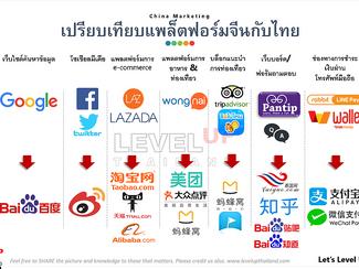บุกตลาดจีนด้วยการตลาดออนไลน์จีน ตอน1