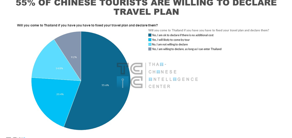 Chinese tourists must declare the travel plan and itinerary.