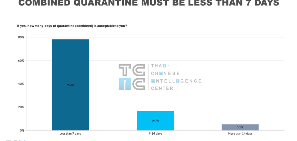 How long of quarantine is acceptable to Chinese tourists