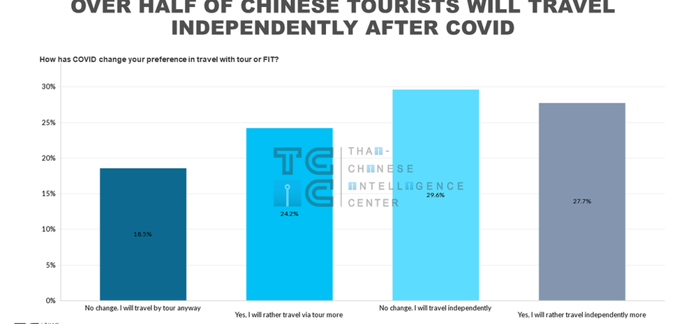 Will Chinese tourists travel in group or FIT (indepent traveller) after COVID