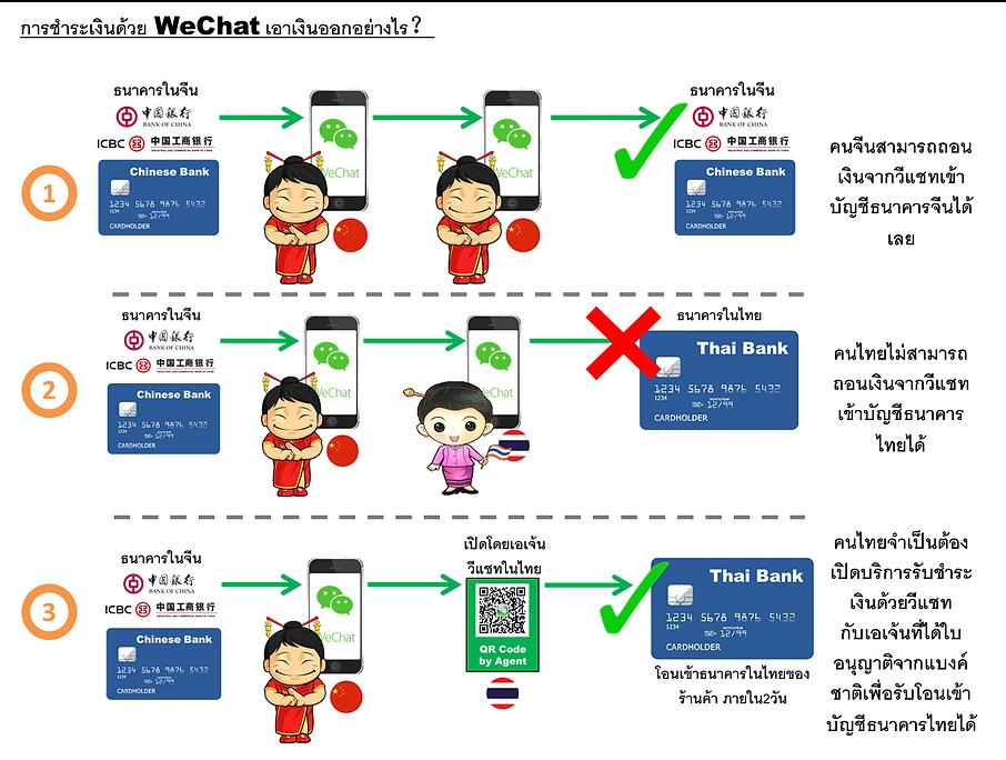 WechatThai วีแชทไทย