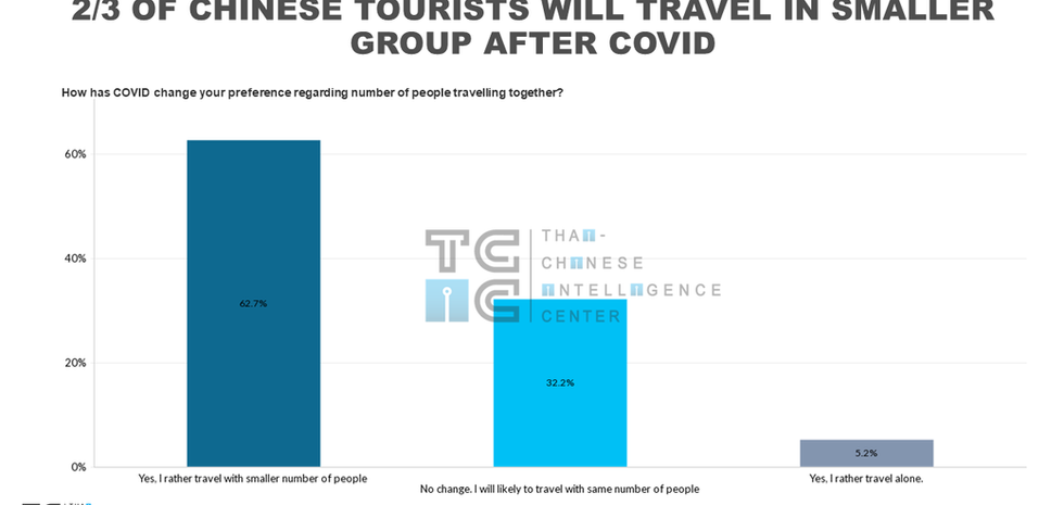 How will COVID change Chinese tourists travel behaviour. Group or FIT