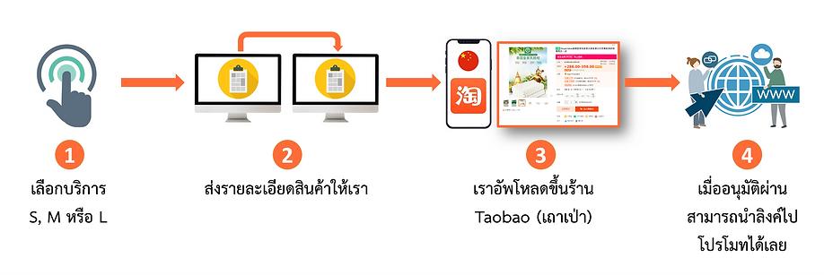 Taobao setup flow.png