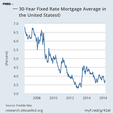 30 year fixed rate mortgage in Alabama
