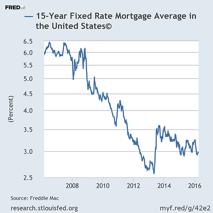 15 year fixed rate mortgage in Alabama