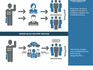 What does Design/Build mean in the Custom Home Building Industry?