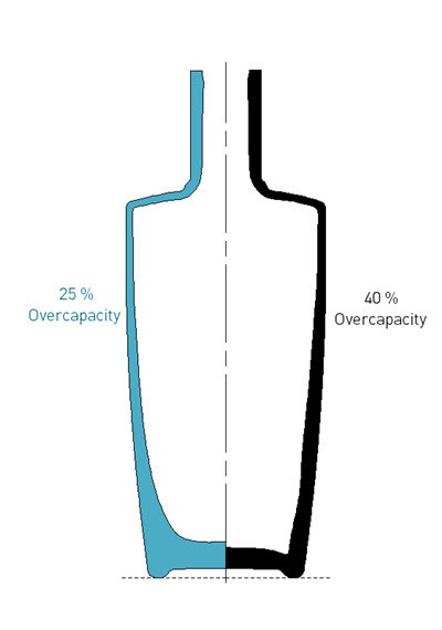 Figure 13 :  Comparison between the glass distribution for flint (in blue), with a blank mould with 25% overcapacity and a 40% overcapacity blank mould for black glass (in black) keeping the same weight