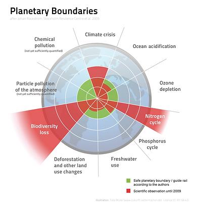 Planetary_Boundaries.png