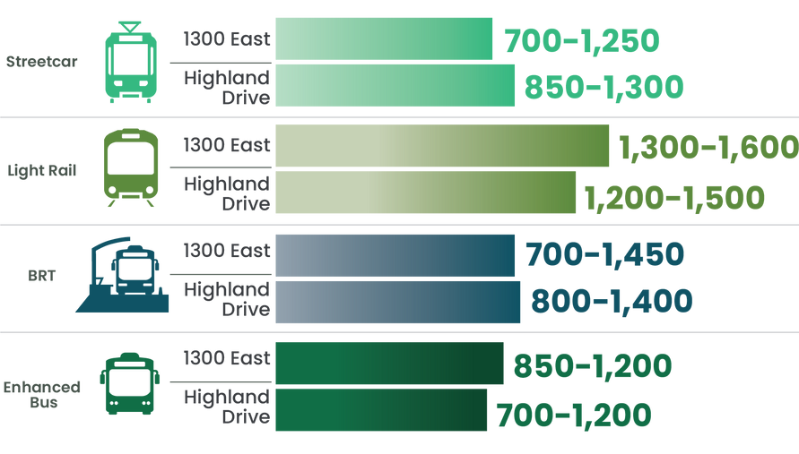 Graphic showing how the Study projections show that in 2050 light rail would bring in the most riders on either 1300 East or Highland Drive, while Streetcar would serve the fewest on 1300 East and enhanced bus on Highland Drive.