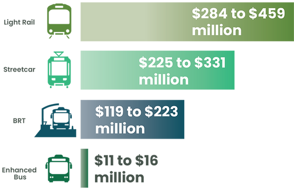 Graphic showing how It's important to each city that the selected transit solution is affordable, feasible to construct and works collectively for all of the cities.    The study team has gathered past project costs and future construction costs to come up with an estimated range for each transit option. These estimates take into account transit construction, road widening where needed, associated right-of-way costs and operation costs for each option.