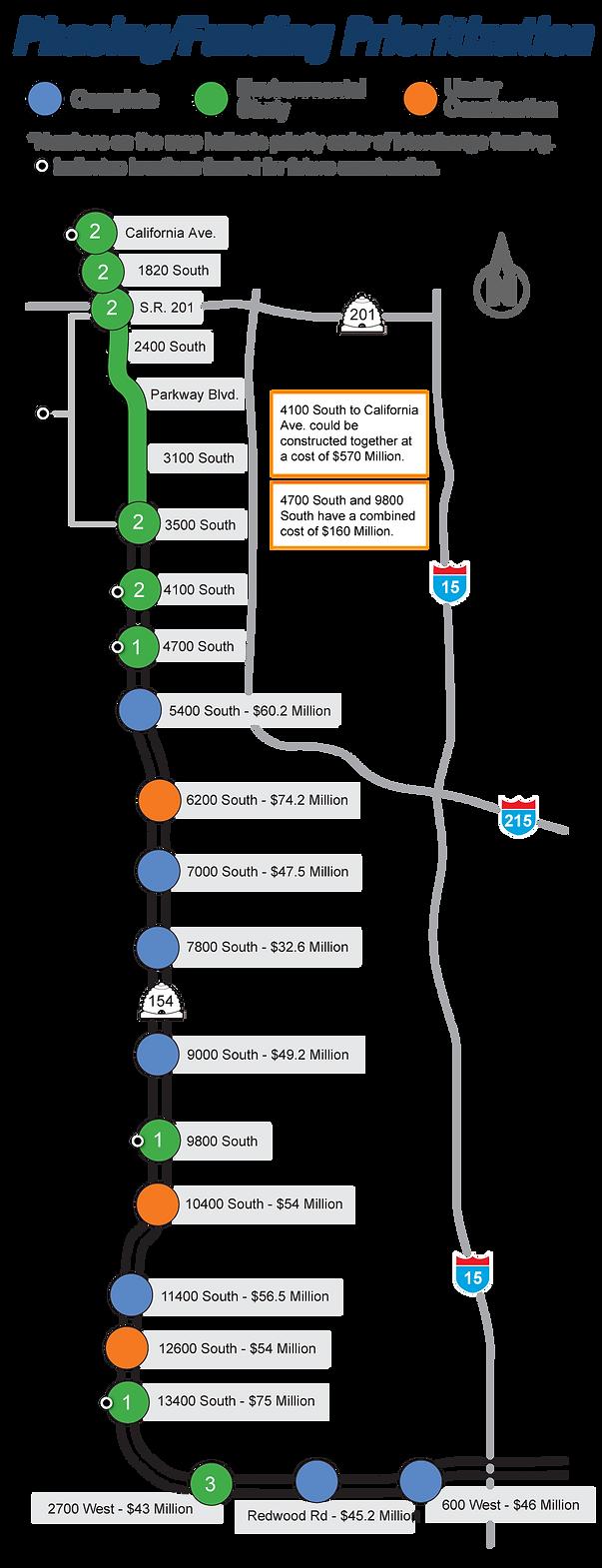Phasing map for Bangerter Highway