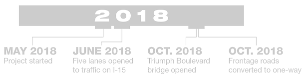Construction schedule for 2018