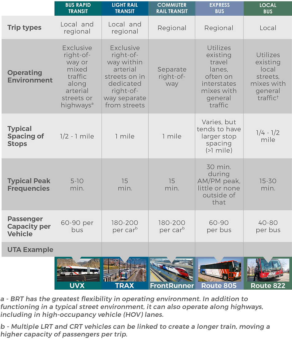 Table1-1 High Capacity Transit Modal Opt