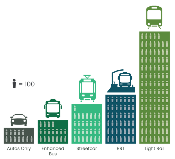 Graphic showing how We wanted to see how many more people we could move with each transit option compared to adding a new lane for vehicles. We learned each transit option can move significantly more people than an individual car can, and would reduce traffic congestion and travel times in 2050.