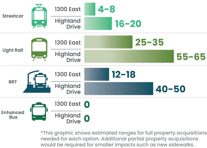 Graphic showing how Most of these potential transit options would require more space than is already available along 1300 East and Highland Drive. The study team has estimated approximately how many properties would likely need to be purchased in order to implement each option*.